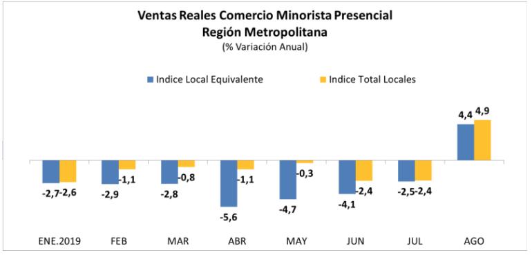 Ventas Reales Comercio Minorista Presencial Región Metropolitana