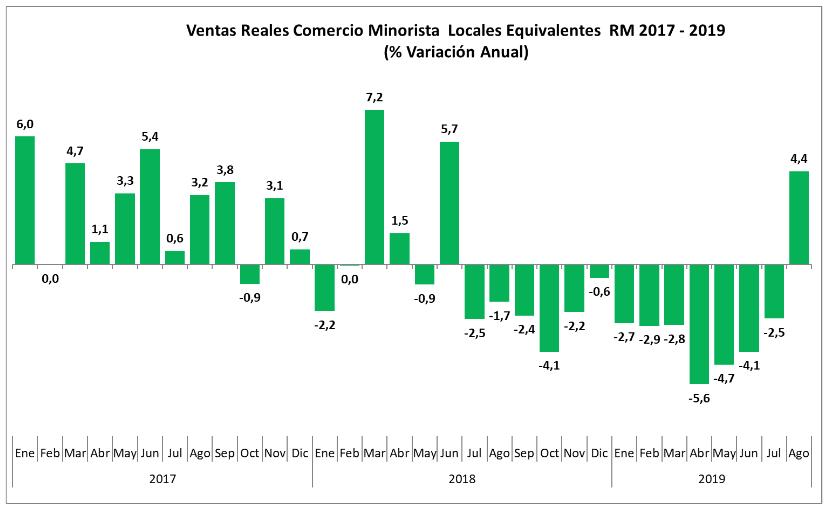 Ventas Reales Comercio Minorista Locales Equivalentes RM 2017 - 2019 (%Variación Anual)