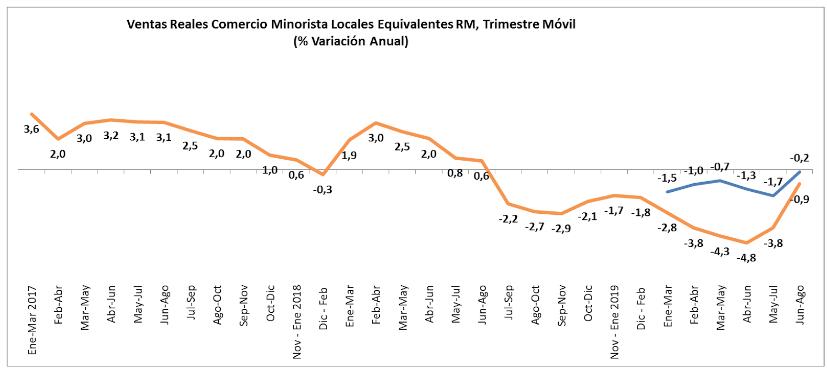 Ventas Reales Comercio minorista locales Equivalentes RM, Trimestre Móvil (% Variación Anual)