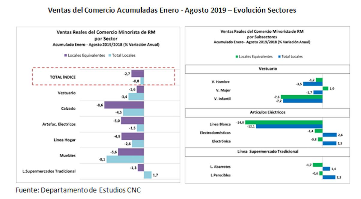 Ventas del Comercio Acumuladas Enero - Agosto 2019 - Evolución Sectores