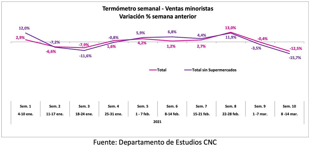 Las ventas minoristas del primer fin de semana con cuarentena en la RM bajaron