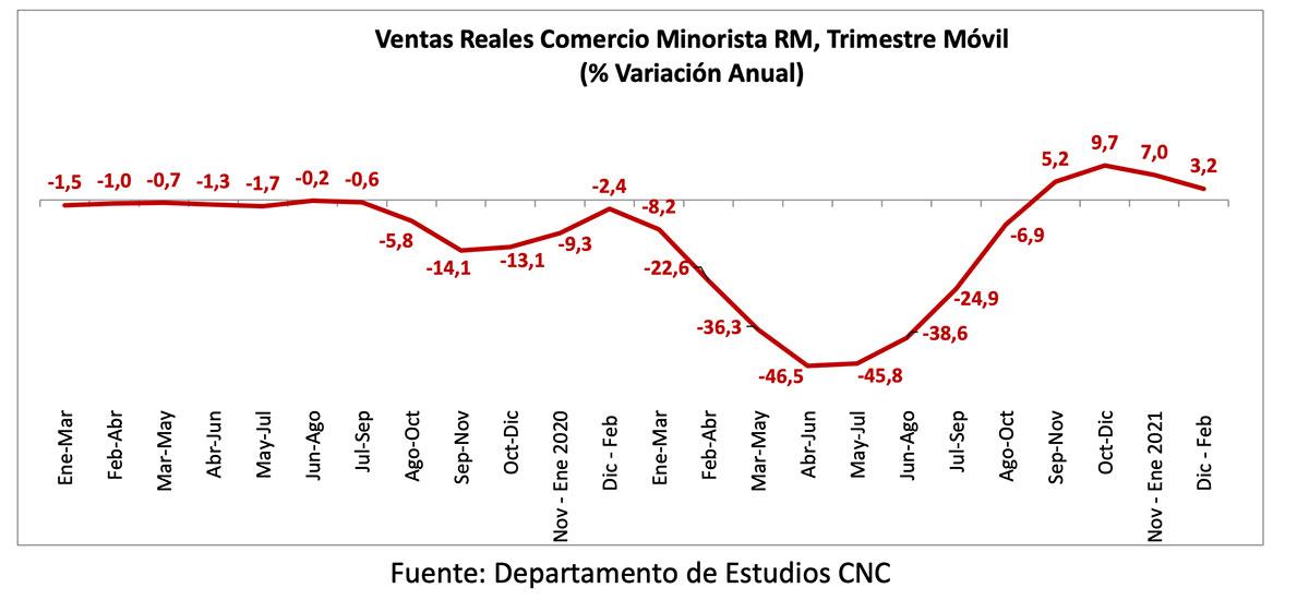 Ventas minoristas presenciales de la Región Metropolitana