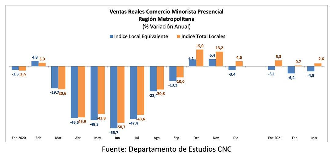 Ventas Minoristas presenciales de la Región Metropolitana marcaron una leve alza en marzo debido a la caída en las ventas de supermercados