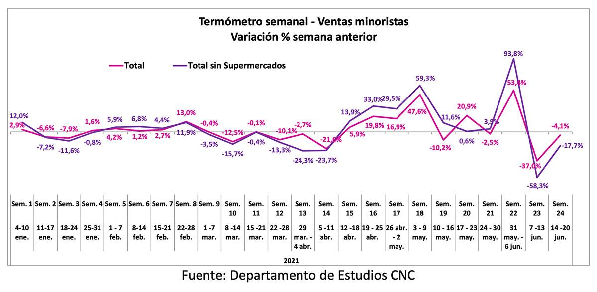 Ventas minoristas marcaron una caída semanal debido a implementación de mayores cuarentenas la tercera semana de junio